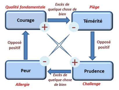 """Résultat de recherche d'images pour """"quadrant d'ofman"""""""